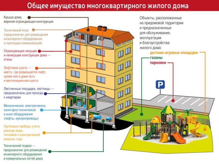 жилищные нормы пример